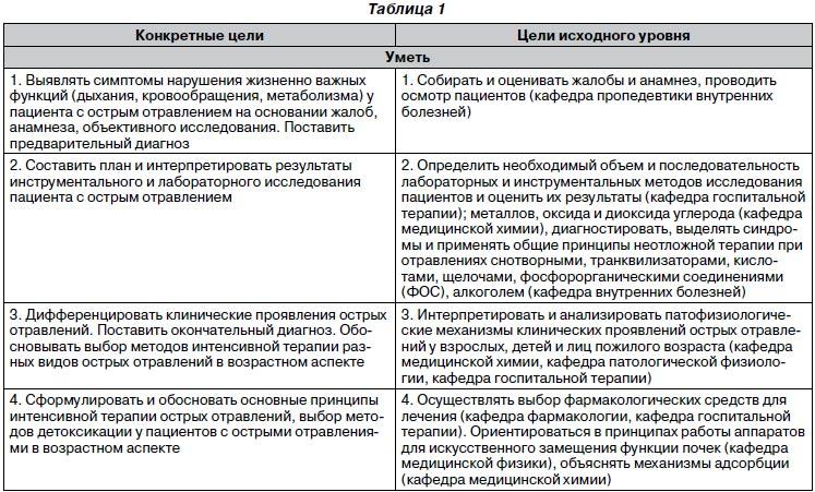 II. Основные термины и их