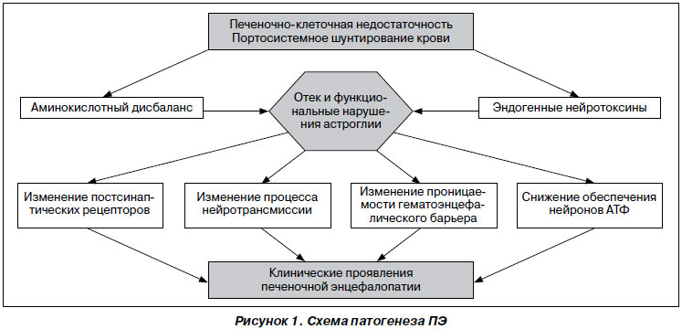Екатеринбург лекарство от гепатита